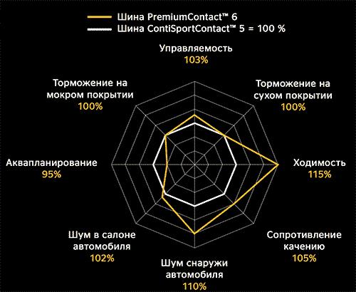 Сравнение характеристик  PremiumContact 6 и ContiPremiumContact 5